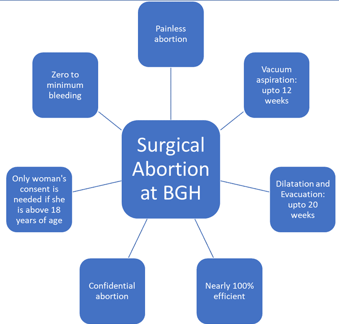 Surgical Abortion in Bangalore